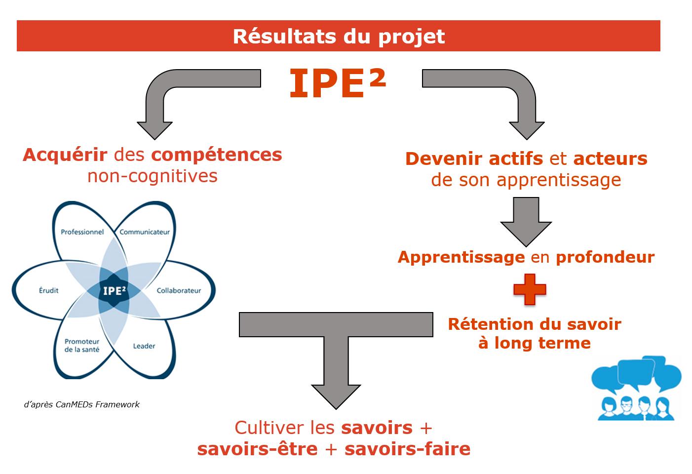 IPE 2